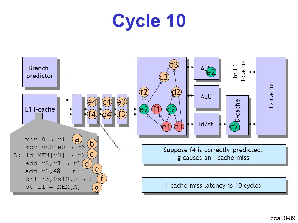 bca10-89 Cycle 10 L1 I-cache Branch predictor Branch predictor ALU ld/st L1 D-cache L2 cache d1e1 f1 d2 c2e2 f2 d3 c3 e2 c2 ALU mov 0 → r1 mov 0x0fe0 → r3 L: ld MEM[r3] → r2 add r2,r1 → r1 add r3, 48 → r3 brl r3,0x10a0 → L st r1 → MEM[A] mov 0 → r1 mov 0x0fe0 → r3 L: ld MEM[r3] → r2 add r2,r1 → r1 add r3, 48 → r3 brl r3,0x10a0 → L st r1 → MEM[A] a b d c e f g e3 f3d4 c4e4 f4 Suppose f4 is correctly predicted, g causes an I cache miss Suppose f4 is correctly predicted, g causes an I cache miss I-cache miss latency is 10 cycles to L1 I-cache Cache: misser