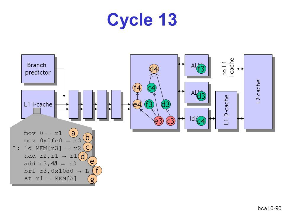 bca10-90 Cycle 13 L1 I-cache Branch predictor Branch predictor ALU ld/st L1 D-cache L2 cache d3 c3e3 f3 d4 c4 e4 f3 c4 ALU d3 mov 0 → r1 mov 0x0fe0 → r3 L: ld MEM[r3] → r2 add r2,r1 → r1 add r3, 48 → r3 brl r3,0x10a0 → L st r1 → MEM[A] mov 0 → r1 mov 0x0fe0 → r3 L: ld MEM[r3] → r2 add r2,r1 → r1 add r3, 48 → r3 brl r3,0x10a0 → L st r1 → MEM[A] a b d c e f g f4 to L1 I-cache