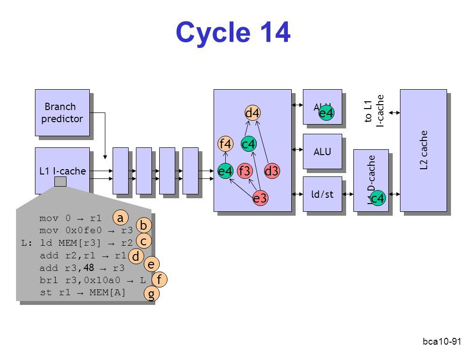 bca10-91 Cycle 14 L1 I-cache Branch predictor Branch predictor ALU ld/st L1 D-cache L2 cache d3 e3 f3 d4 c4 e4 c4 ALU mov 0 → r1 mov 0x0fe0 → r3 L: ld MEM[r3] → r2 add r2,r1 → r1 add r3, 48 → r3 brl r3,0x10a0 → L st r1 → MEM[A] mov 0 → r1 mov 0x0fe0 → r3 L: ld MEM[r3] → r2 add r2,r1 → r1 add r3, 48 → r3 brl r3,0x10a0 → L st r1 → MEM[A] a b d c e f g f4 e4 to L1 I-cache