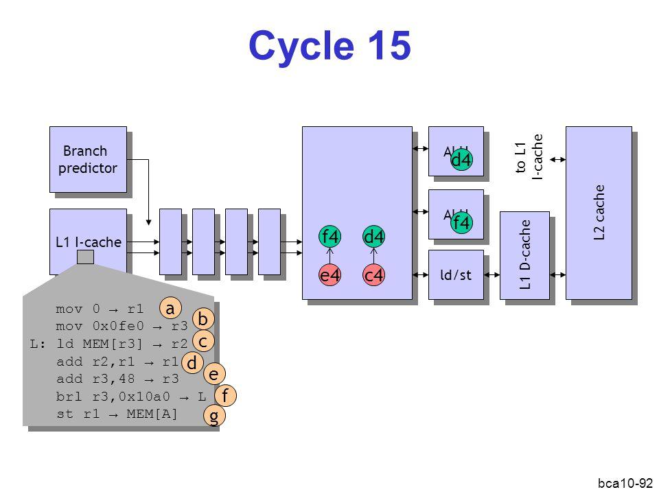 bca10-92 Cycle 15 L1 I-cache Branch predictor Branch predictor ALU ld/st L1 D-cache L2 cache d4 c4e4 ALU mov 0 → r1 mov 0x0fe0 → r3 L: ld MEM[r3] → r2 add r2,r1 → r1 add r3,48 → r3 brl r3,0x10a0 → L st r1 → MEM[A] mov 0 → r1 mov 0x0fe0 → r3 L: ld MEM[r3] → r2 add r2,r1 → r1 add r3,48 → r3 brl r3,0x10a0 → L st r1 → MEM[A] a b d c e f g f4 d4 f4 to L1 I-cache