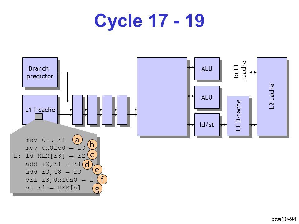 bca10-94 Cycle 17 - 19 L1 I-cache Branch predictor Branch predictor ALU ld/st L1 D-cache L2 cache ALU mov 0 → r1 mov 0x0fe0 → r3 L: ld MEM[r3] → r2 add r2,r1 → r1 add r3,48 → r3 brl r3,0x10a0 → L st r1 → MEM[A] mov 0 → r1 mov 0x0fe0 → r3 L: ld MEM[r3] → r2 add r2,r1 → r1 add r3,48 → r3 brl r3,0x10a0 → L st r1 → MEM[A] a b d c e f g to L1 I-cache