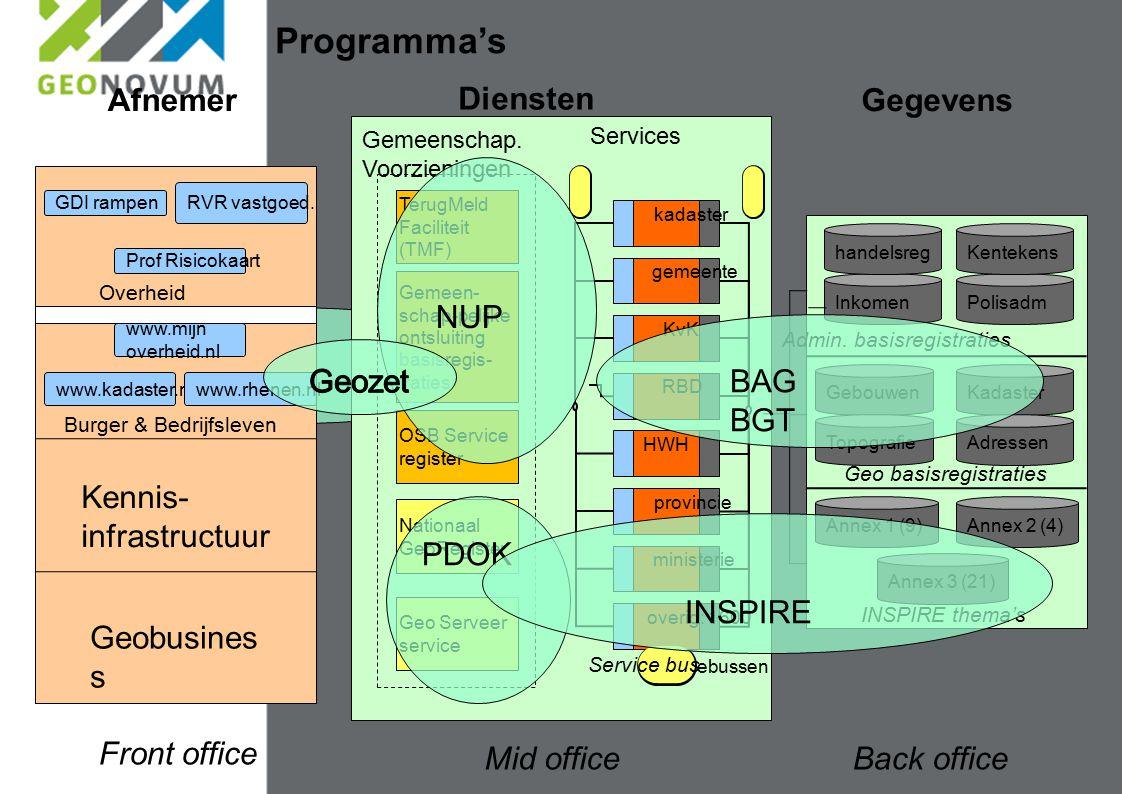 Diensten Mid office Gegevens Back office Afnemer Front office Overheid Burger & Bedrijfsleven Geobusines s Kennis- infrastructuur Programma's InkomenP