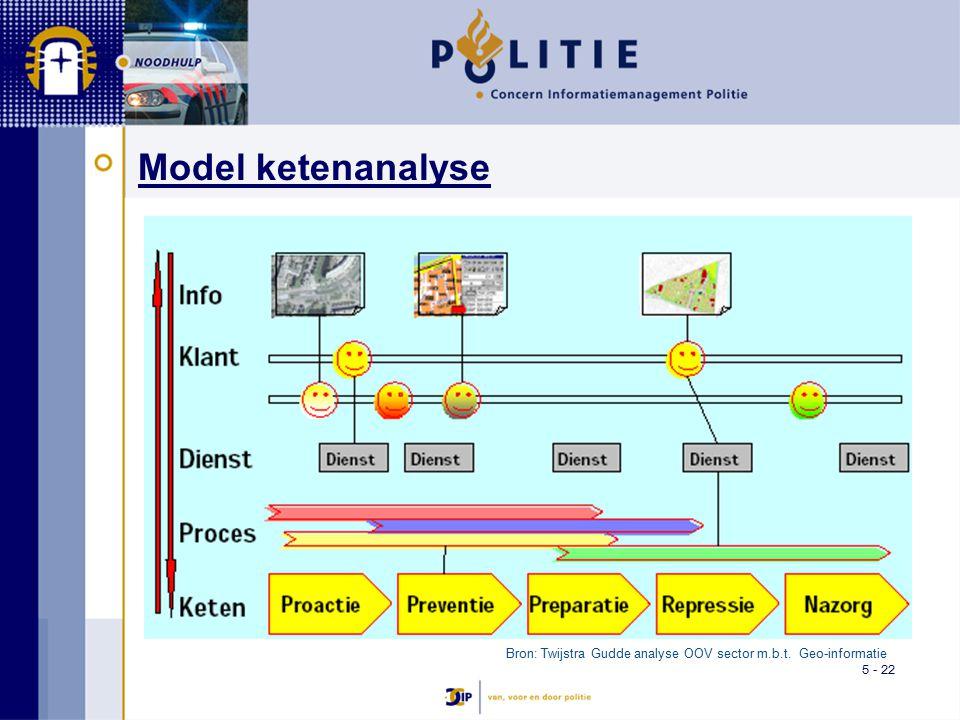 5 - 22 Model ketenanalyse Bron: Twijstra Gudde analyse OOV sector m.b.t. Geo-informatie