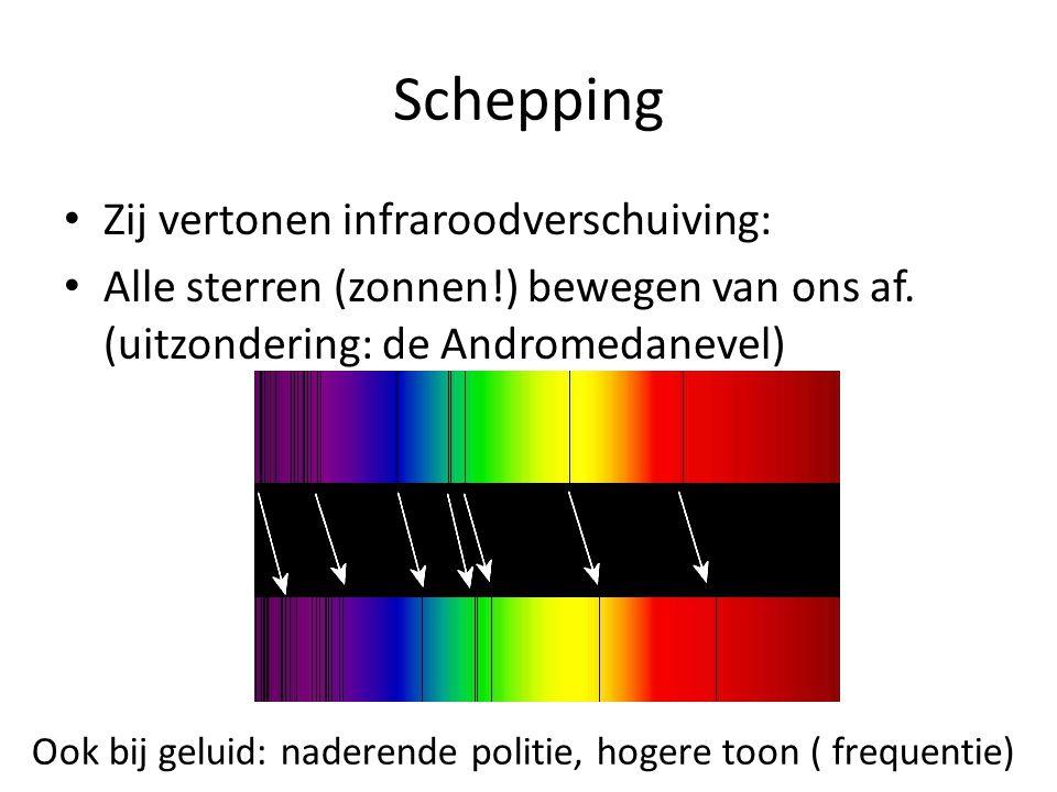 Schepping Zij vertonen infraroodverschuiving: Alle sterren (zonnen!) bewegen van ons af. (uitzondering: de Andromedanevel) Ook bij geluid: naderende p