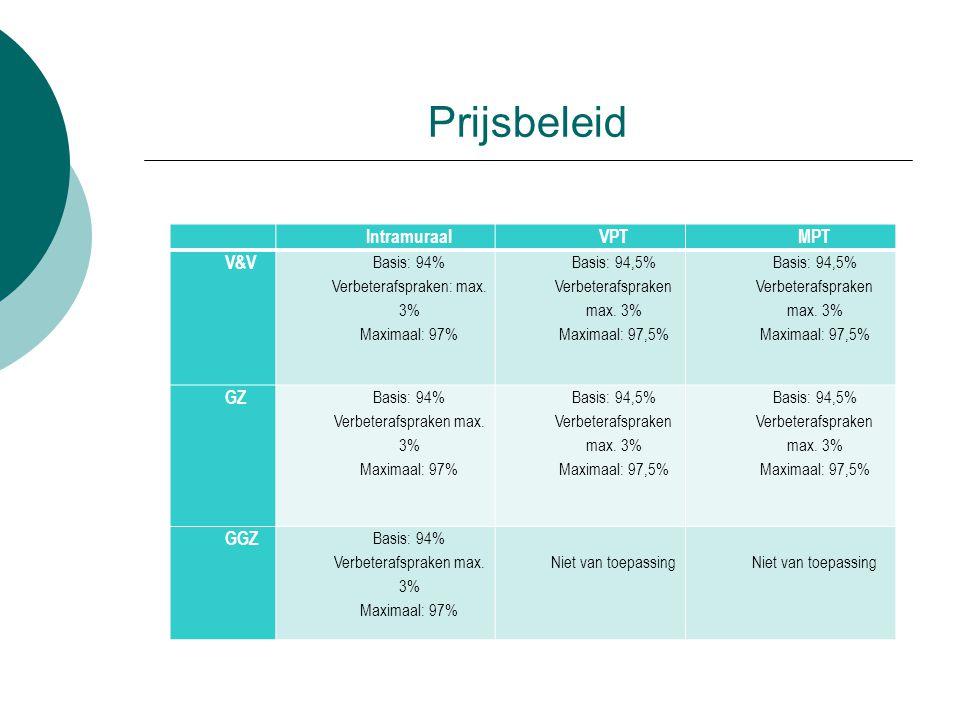 Prijsbeleid IntramuraalVPTMPT V&V Basis: 94% Verbeterafspraken: max.