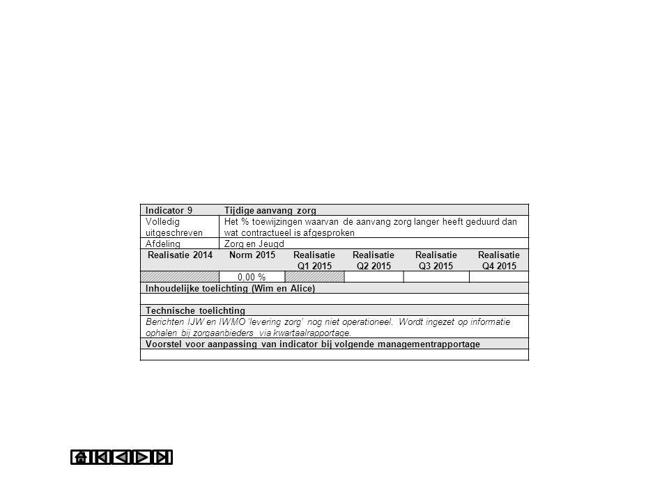 Indicator 9Tijdige aanvang zorg Volledig uitgeschreven Het % toewijzingen waarvan de aanvang zorg langer heeft geduurd dan wat contractueel is afgespr
