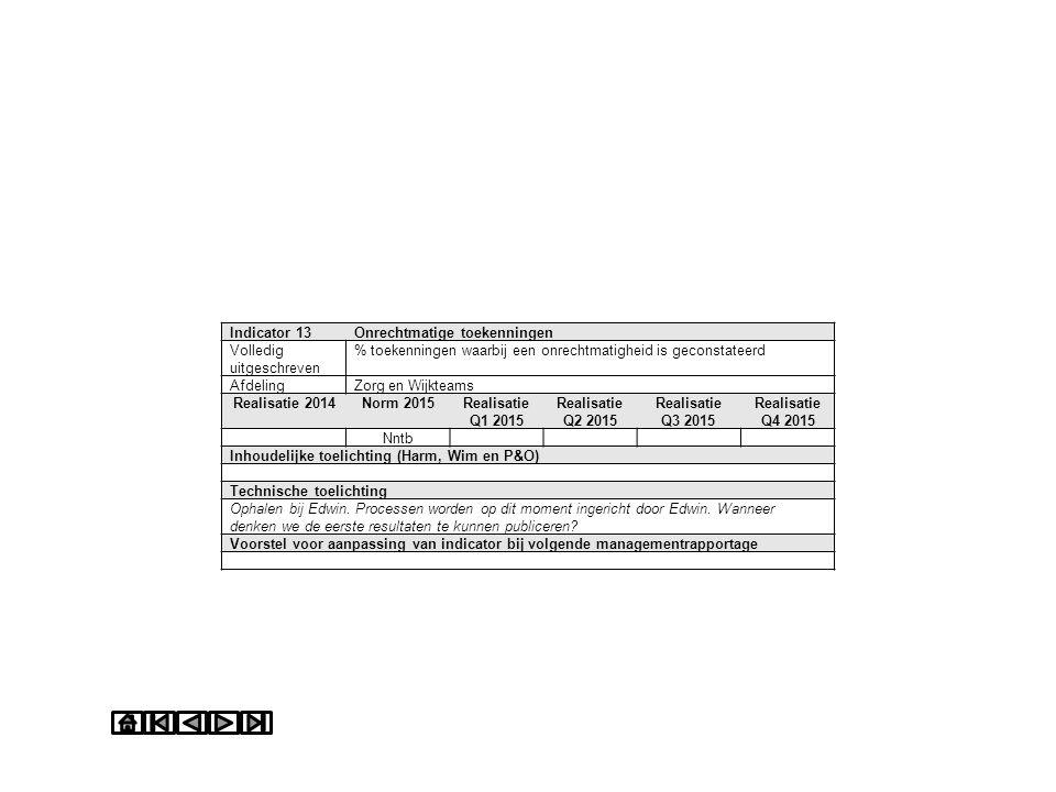 Indicator 13Onrechtmatige toekenningen Volledig uitgeschreven % toekenningen waarbij een onrechtmatigheid is geconstateerd AfdelingZorg en Wijkteams R