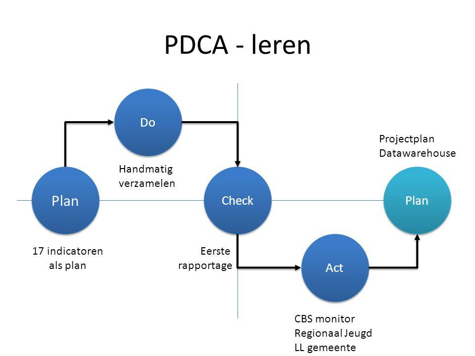 PDCA - leren Check Do Act Plan 17 indicatoren als plan Handmatig verzamelen Eerste rapportage CBS monitor Regionaal Jeugd LL gemeente Projectplan Data