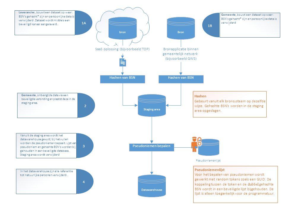 bronBron SaaS oplossing (bijvoorbeeld TOP) Bronapplicatie binnen gemeentelijk netwerk (bijvoorbeeld GWS) Staging area Pseudoniemenlijst Datawarehouse