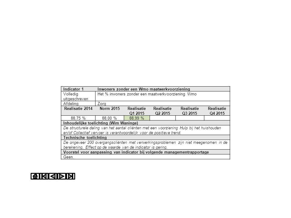 Indicator 2Jeugdigen zonder Jeugdzorg Volledig uitgeschreven Het % inwoners van 23 of jonger dat geen gebruik heeft gemaakt van 2e lijns Jeugdzorg AfdelingWijkteams en Jeugd Realisatie 2014Norm 2015Realisatie Q1 2015 Realisatie Q2 2015 Realisatie Q3 2015 Realisatie Q4 2015 95,36 %94 %95,20 % Inhoudelijke toelichting (Harm en Alice) Technische toelichting Het aantal unieke cliënten in jeugdzorg Q1 is niet precies vast te stellen.