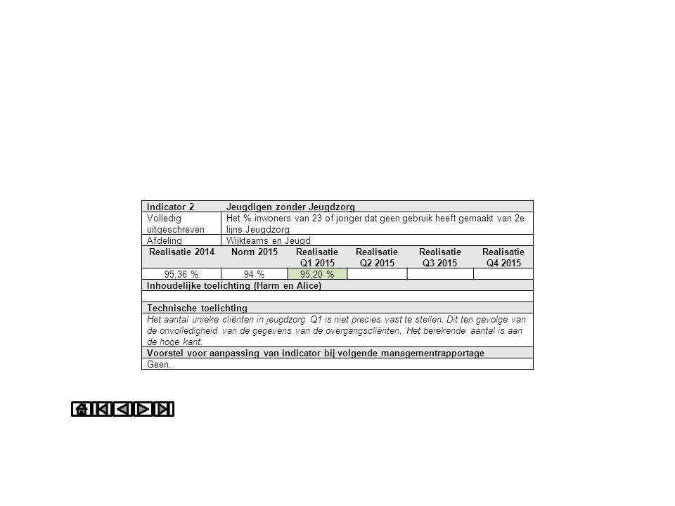 Indicator 13Onrechtmatige toekenningen Volledig uitgeschreven % toekenningen waarbij een onrechtmatigheid is geconstateerd AfdelingZorg en Wijkteams Realisatie 2014Norm 2015Realisatie Q1 2015 Realisatie Q2 2015 Realisatie Q3 2015 Realisatie Q4 2015 Nntb Inhoudelijke toelichting (Harm, Wim en P&O) Technische toelichting Ophalen bij Edwin.
