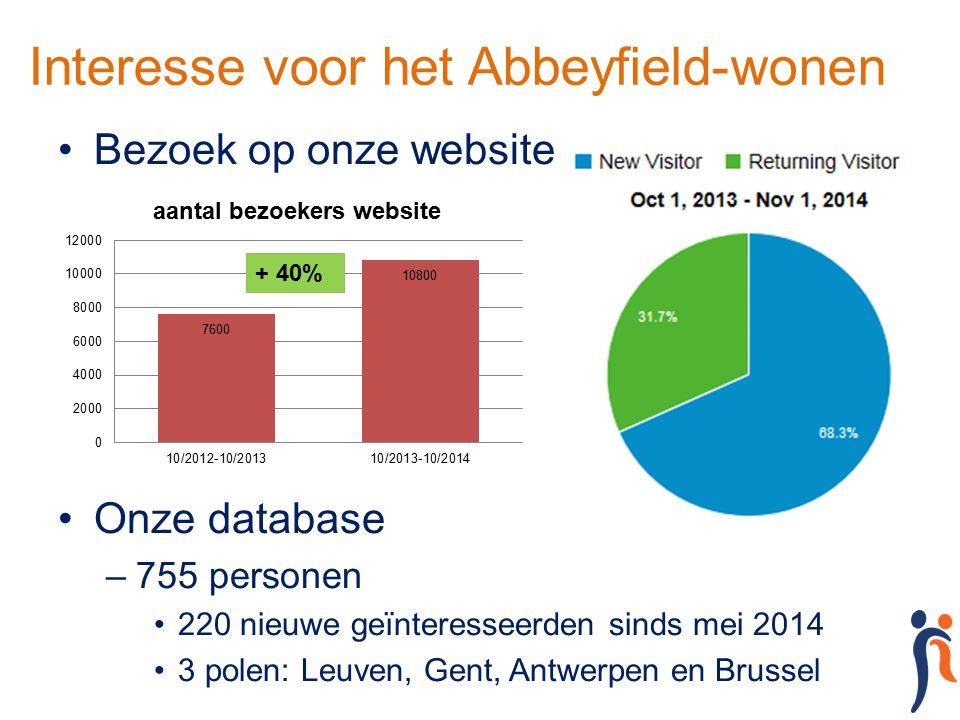 Interesse voor het Abbeyfield-wonen Bezoek op onze website Onze database –755 personen 220 nieuwe geïnteresseerden sinds mei 2014 3 polen: Leuven, Gen