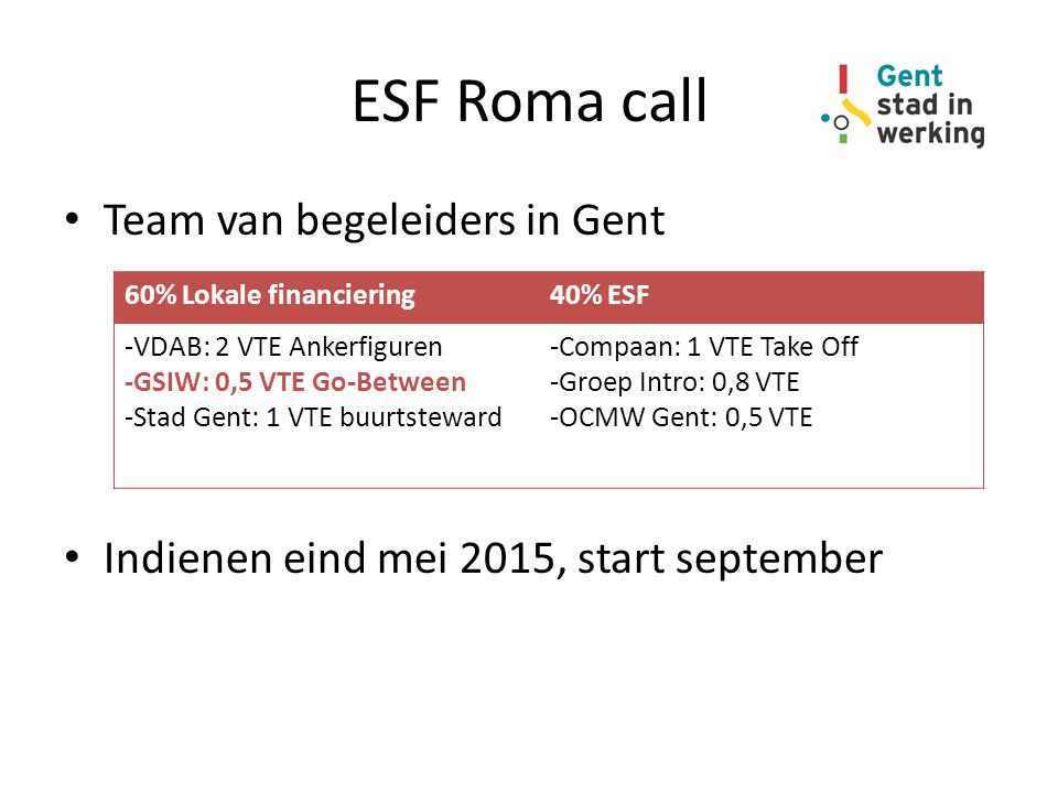 ESF Roma call Team van begeleiders in Gent Indienen eind mei 2015, start september 60% Lokale financiering40% ESF -VDAB: 2 VTE Ankerfiguren -GSIW: 0,5