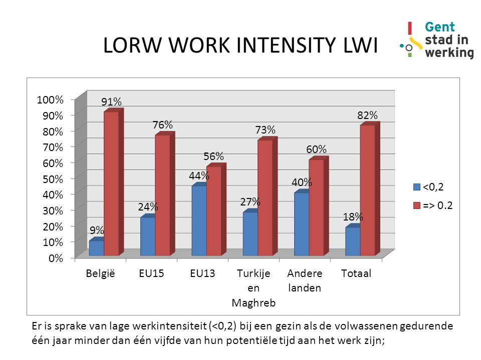 LORW WORK INTENSITY LWI Er is sprake van lage werkintensiteit (<0,2) bij een gezin als de volwassenen gedurende één jaar minder dan één vijfde van hun