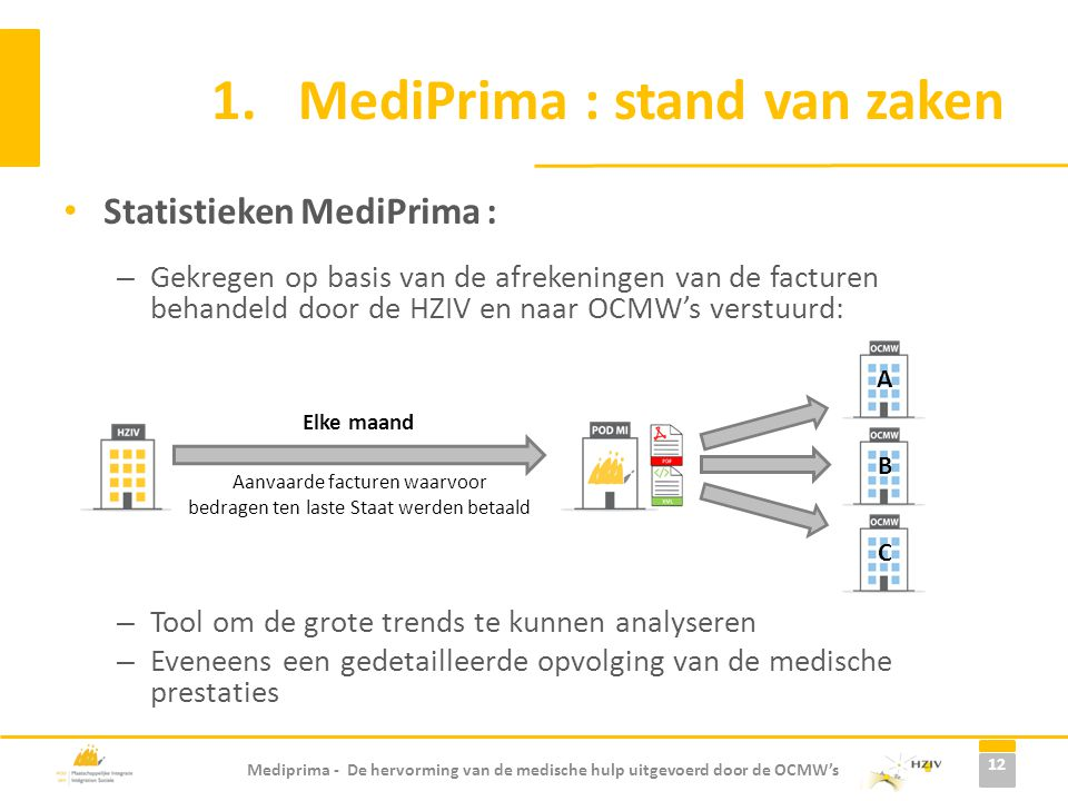 Mediprima - De hervorming van de medische hulp uitgevoerd door de OCMW's Statistieken MediPrima : – Gekregen op basis van de afrekeningen van de factu