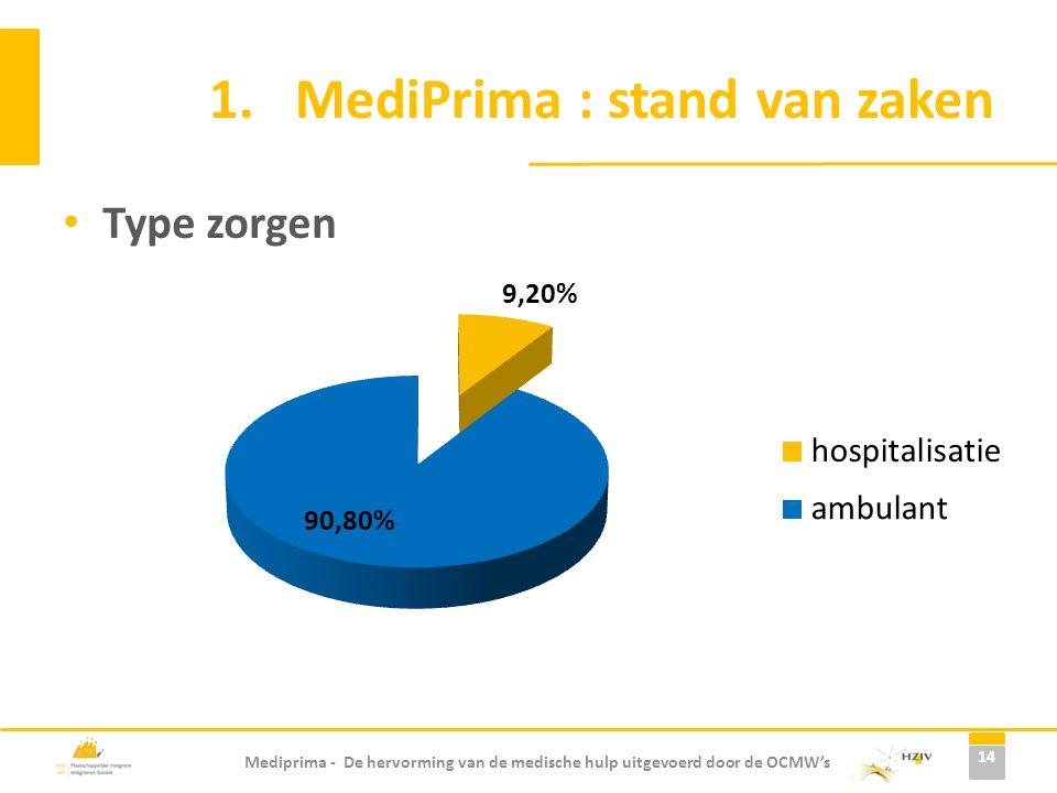 Mediprima - De hervorming van de medische hulp uitgevoerd door de OCMW's 1.MediPrima : stand van zaken 14 Type zorgen