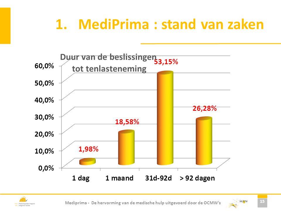 Mediprima - De hervorming van de medische hulp uitgevoerd door de OCMW's 1.MediPrima : stand van zaken 15
