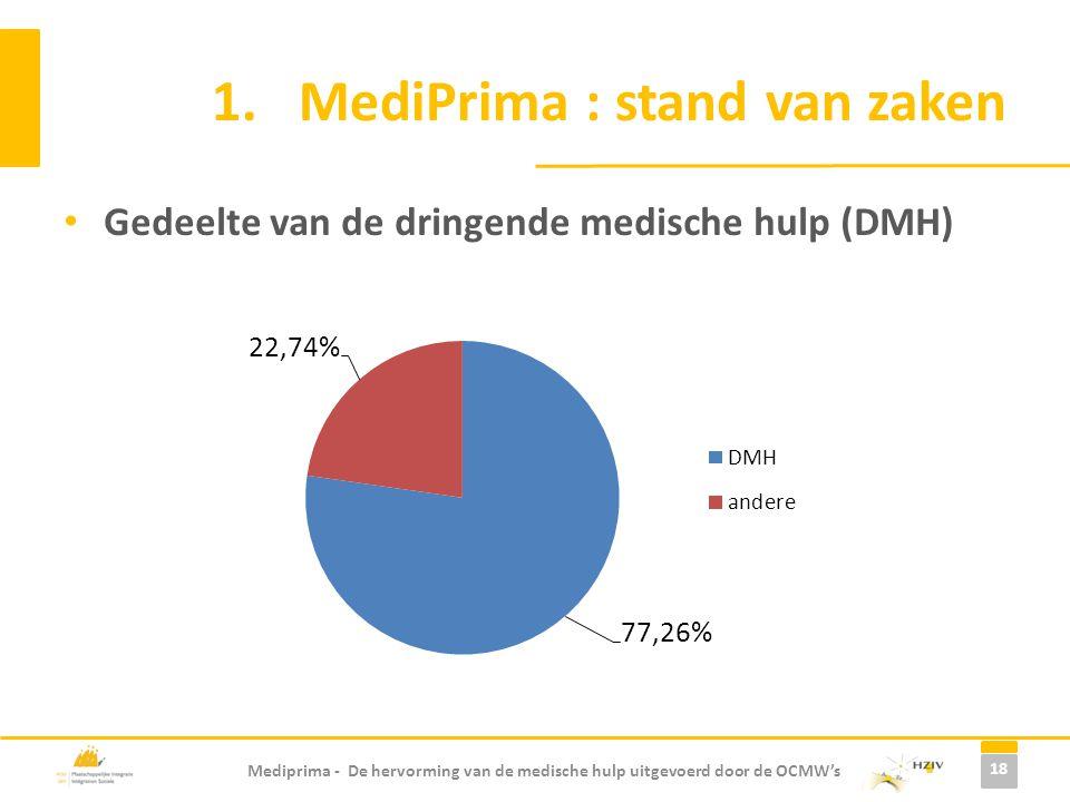 Mediprima - De hervorming van de medische hulp uitgevoerd door de OCMW's 1.MediPrima : stand van zaken Gedeelte van de dringende medische hulp (DMH) 1