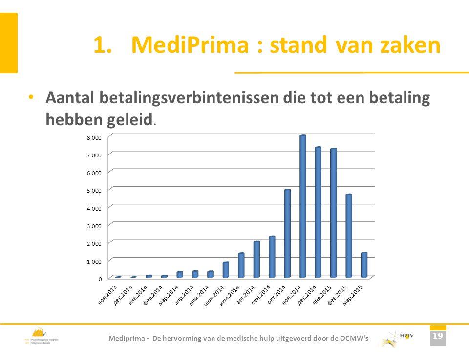 Mediprima - De hervorming van de medische hulp uitgevoerd door de OCMW's 1.MediPrima : stand van zaken Aantal betalingsverbintenissen die tot een beta
