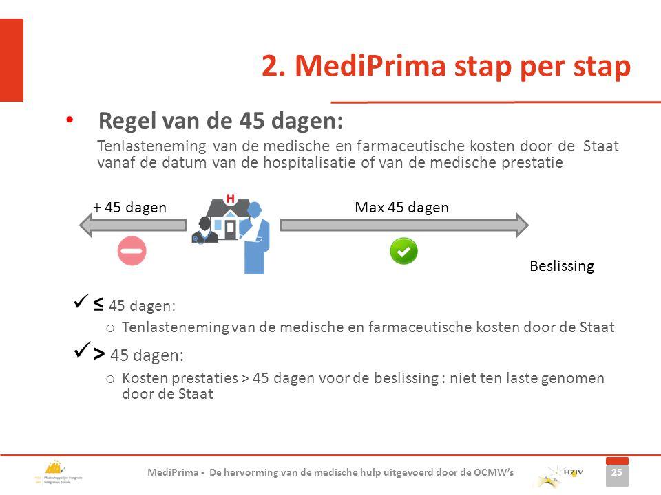 2. MediPrima stap per stap Regel van de 45 dagen: Tenlasteneming van de medische en farmaceutische kosten door de Staat vanaf de datum van de hospital