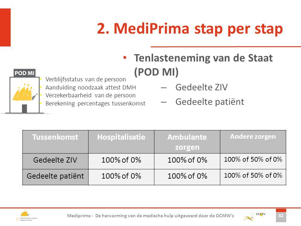 2. MediPrima stap per stap Tenlasteneming van de Staat (POD MI) – Gedeelte ZIV – Gedeelte patiënt 32 Mediprima - De hervorming van de medische hulp ui