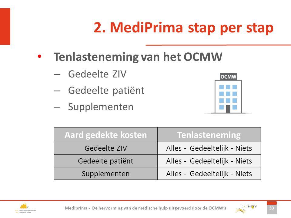 2. MediPrima stap per stap Tenlasteneming van het OCMW – Gedeelte ZIV – Gedeelte patiënt – Supplementen 33 Mediprima - De hervorming van de medische h