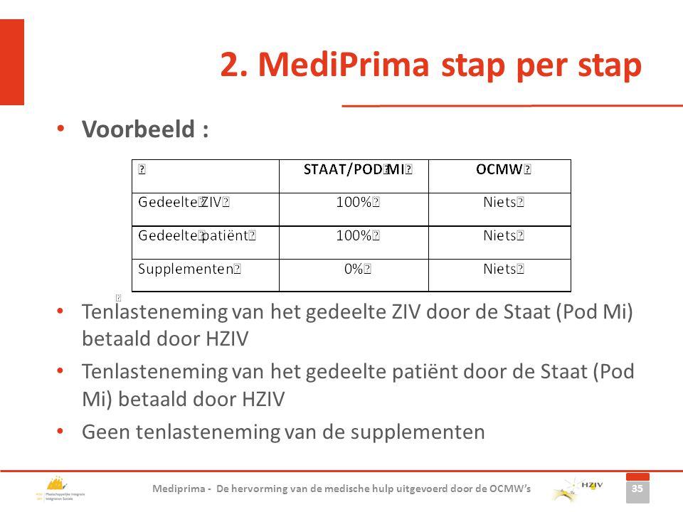 Voorbeeld : Tenlasteneming van het gedeelte ZIV door de Staat (Pod Mi) betaald door HZIV Tenlasteneming van het gedeelte patiënt door de Staat (Pod Mi