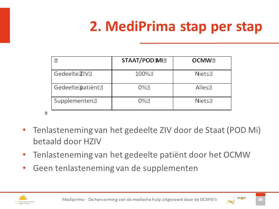 Tenlasteneming van het gedeelte ZIV door de Staat (POD Mi) betaald door HZIV Tenlasteneming van het gedeelte patiënt door het OCMW Geen tenlasteneming