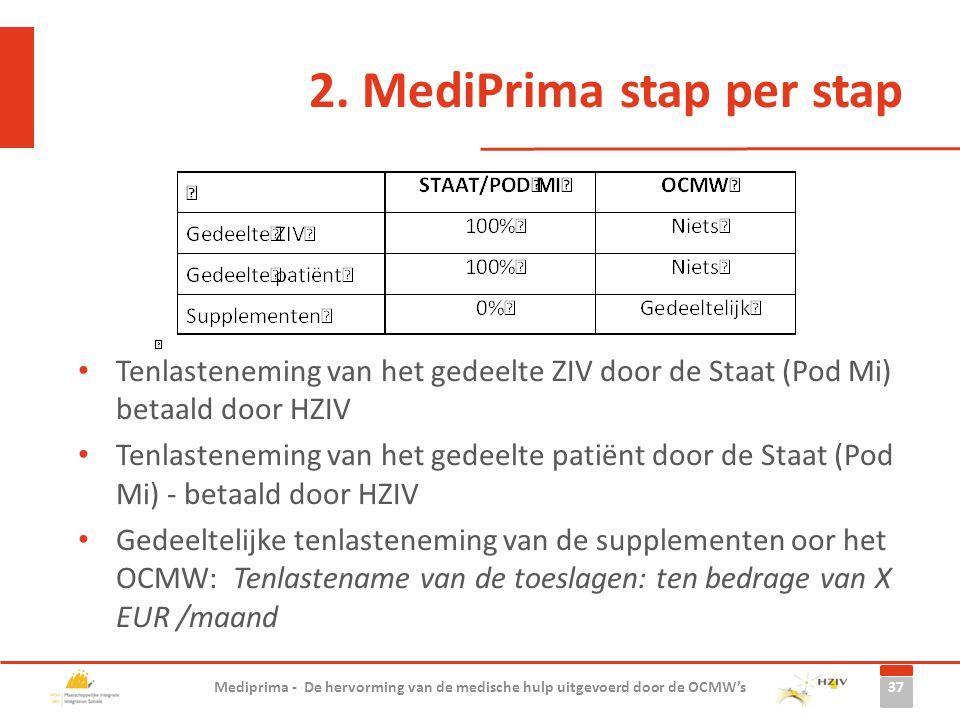 Tenlasteneming van het gedeelte ZIV door de Staat (Pod Mi) betaald door HZIV Tenlasteneming van het gedeelte patiënt door de Staat (Pod Mi) - betaald