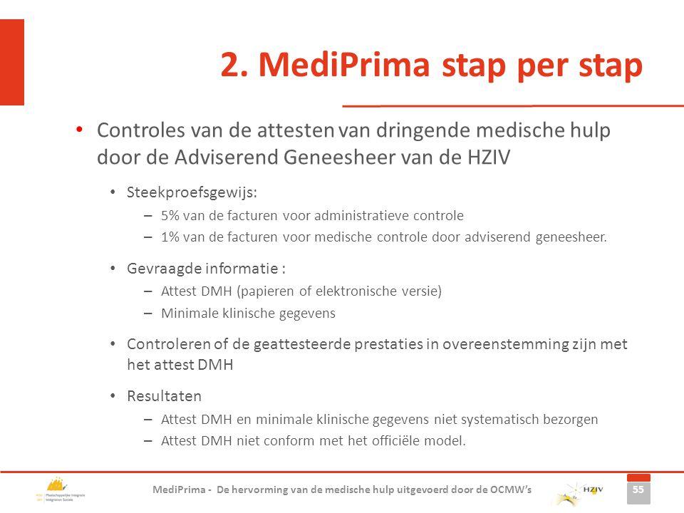 2. MediPrima stap per stap Controles van de attesten van dringende medische hulp door de Adviserend Geneesheer van de HZIV Steekproefsgewijs: – 5% van