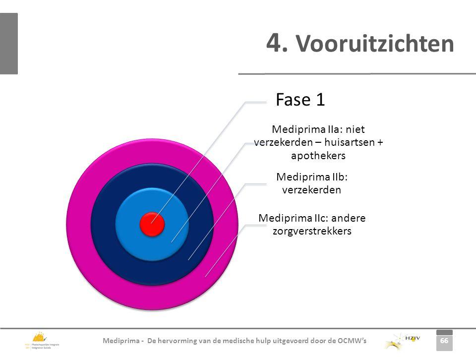 66 Mediprima - De hervorming van de medische hulp uitgevoerd door de OCMW's 4. Vooruitzichten Fase 1 Mediprima IIa: niet verzekerden – huisartsen + ap