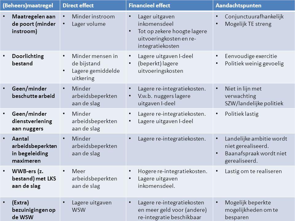 13 (Beheers)maatregelDirect effectFinancieel effectAandachtspunten Maatregelen aan de poort (minder instroom) Minder instroom Lager volume Lager uitga