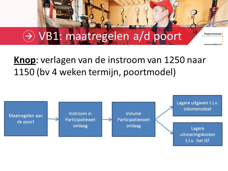 VB1: maatregelen a/d poort Knop: verlagen van de instroom van 1250 naar 1150 (bv 4 weken termijn, poortmodel)