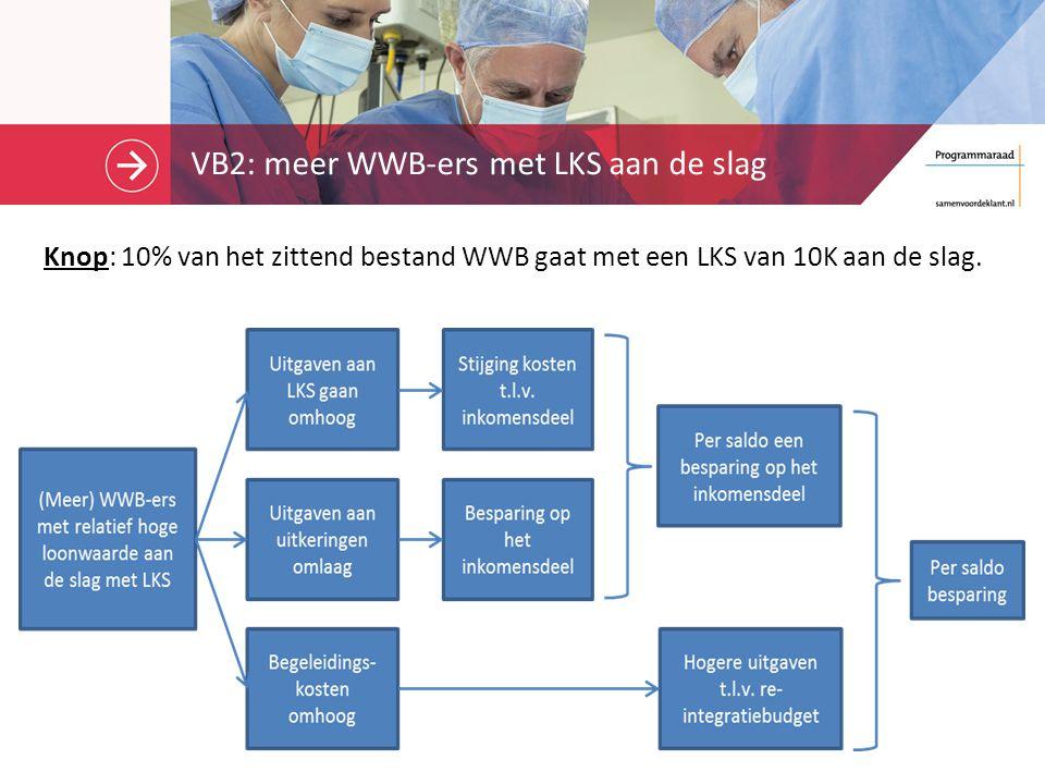 VB2: meer WWB-ers met LKS aan de slag Knop: 10% van het zittend bestand WWB gaat met een LKS van 10K aan de slag.