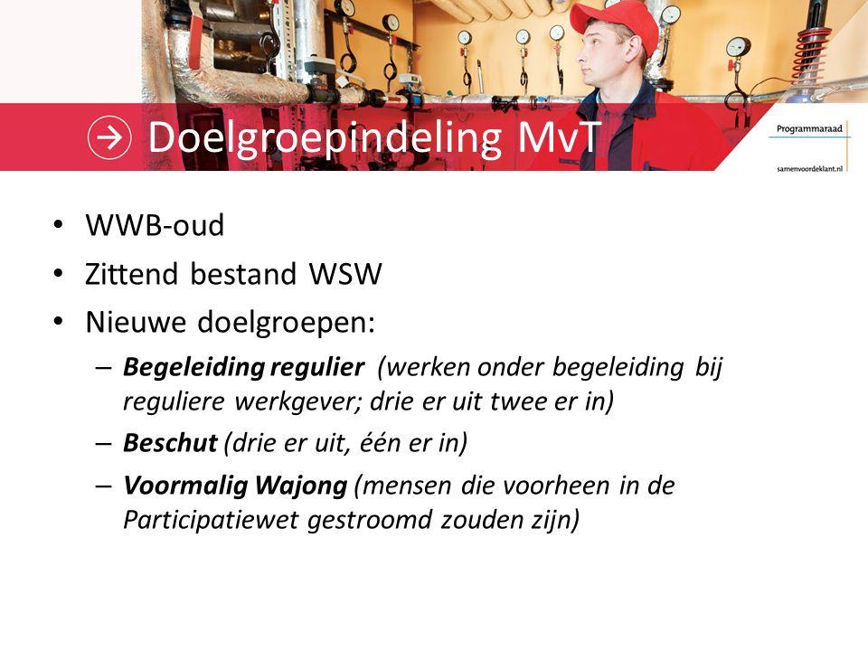 Doelgroepindeling MvT WWB-oud Zittend bestand WSW Nieuwe doelgroepen: – Begeleiding regulier (werken onder begeleiding bij reguliere werkgever; drie e