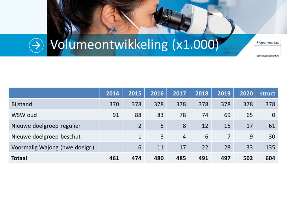 Volumeontwikkeling (x1.000)