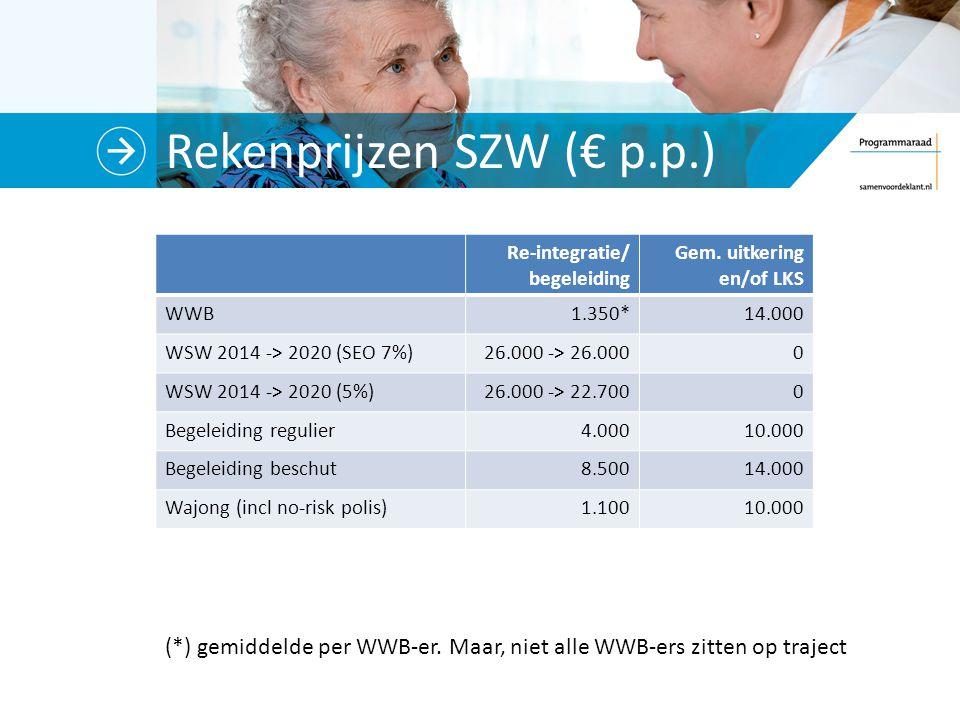 Rekenprijzen SZW (€ p.p.) (*) gemiddelde per WWB-er. Maar, niet alle WWB-ers zitten op traject Re-integratie/ begeleiding Gem. uitkering en/of LKS WWB