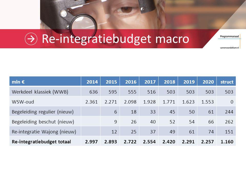 Re-integratiebudget macro mln €2014201520162017201820192020struct Werkdeel klassiek (WWB)636595555516503 WSW-oud2.3612.2712.0981.9281.7711.6231.5530 B