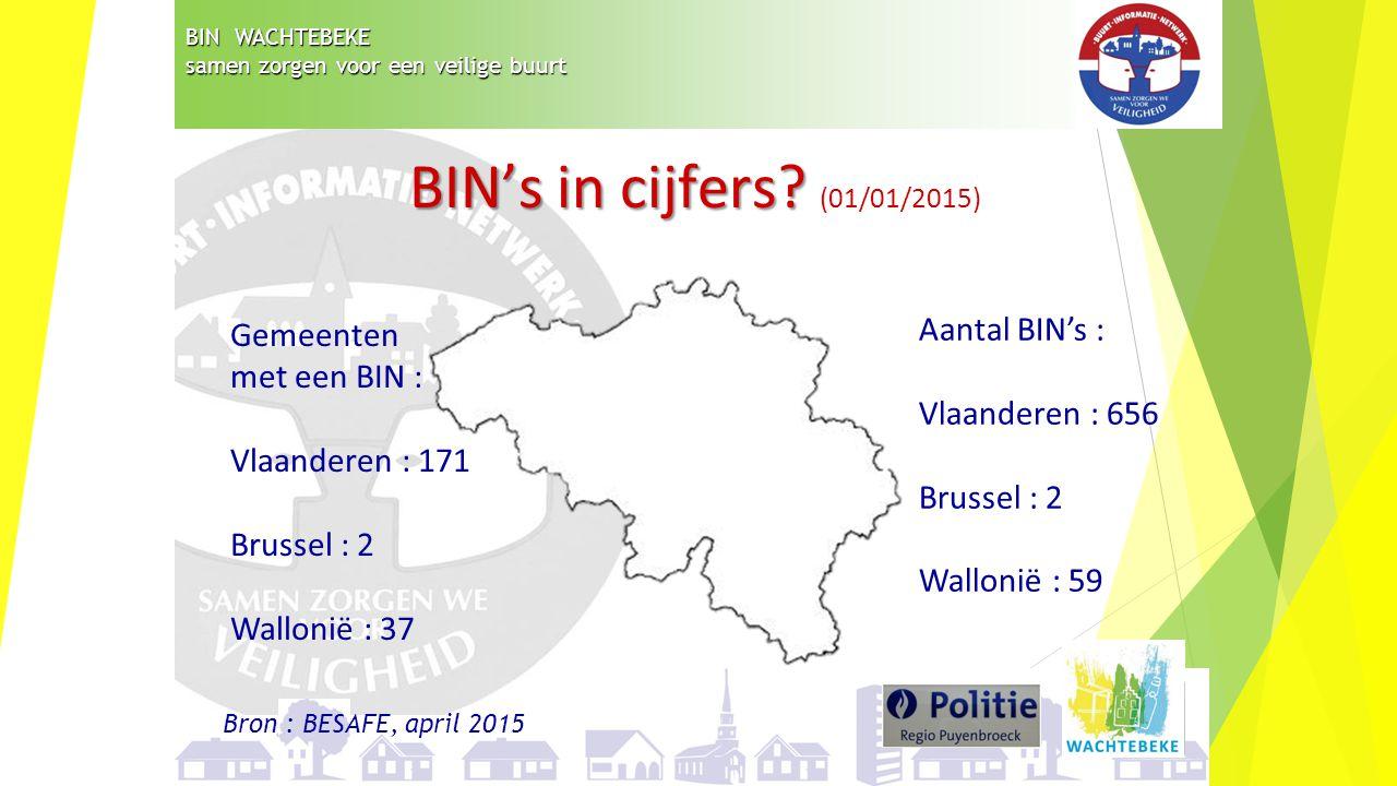 BIN WACHTEBEKE samen zorgen voor een veilige buurt BIN's in cijfers? BIN's in cijfers? (01/01/2015) Gemeenten met een BIN : Vlaanderen : 171 Brussel :
