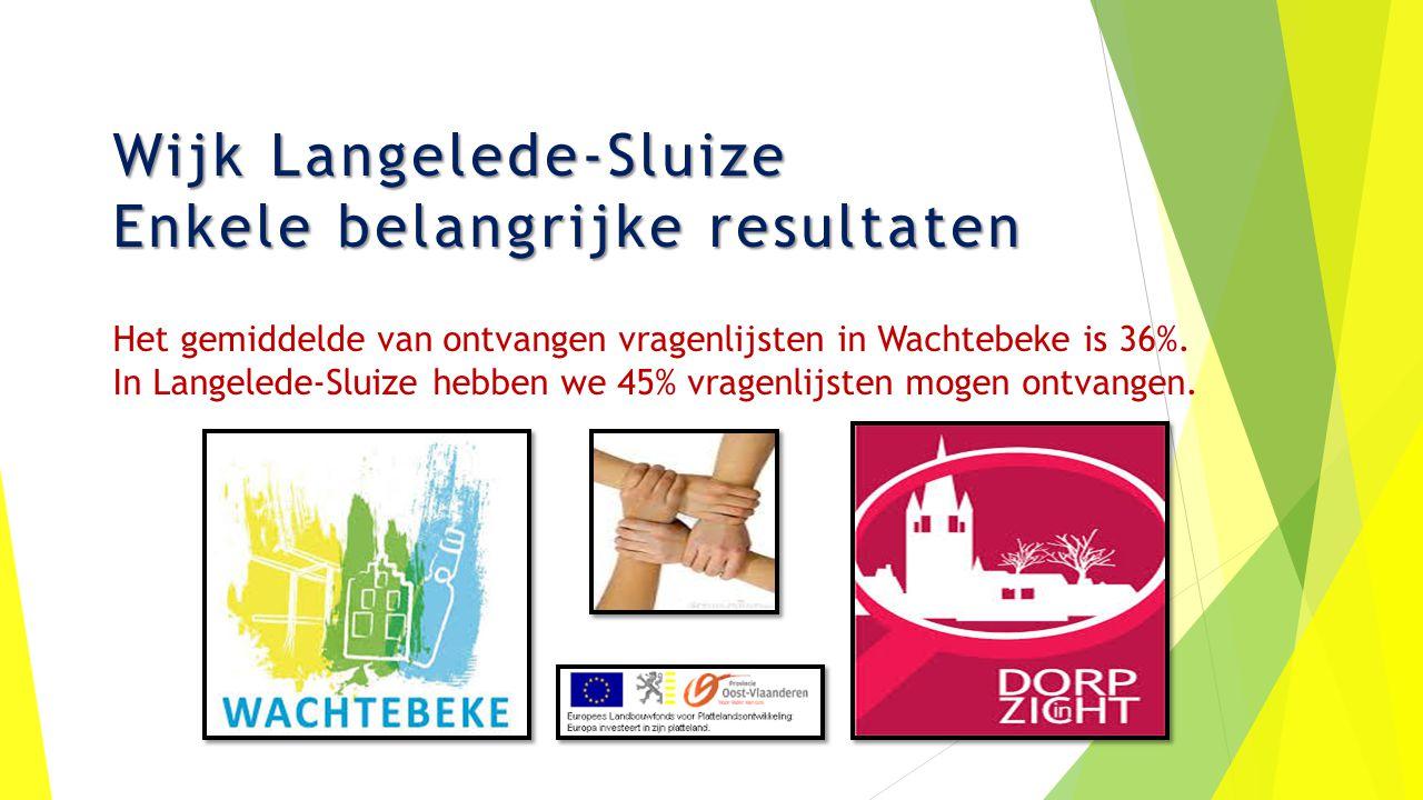 Wijk Langelede-Sluize Enkele belangrijke resultaten Wijk Langelede-Sluize Enkele belangrijke resultaten Het gemiddelde van ontvangen vragenlijsten in