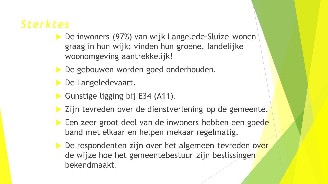 Sterktes  De inwoners (97%) van wijk Langelede-Sluize wonen graag in hun wijk; vinden hun groene, landelijke woonomgeving aantrekkelijk!  De gebouwe