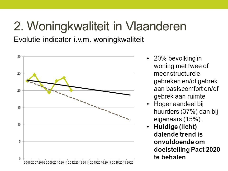 2. Woningkwaliteit in Vlaanderen Evolutie indicator i.v.m.