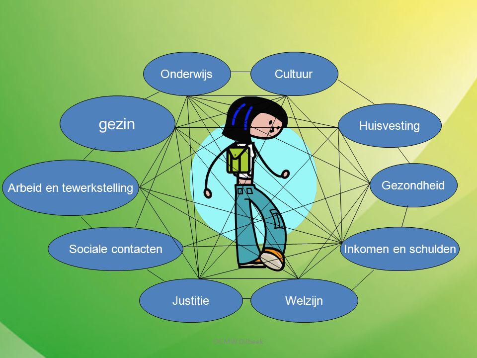 gezin Arbeid en tewerkstelling Sociale contacten JustitieWelzijn Inkomen en schulden Huisvesting Gezondheid OnderwijsCultuur OCMW Dilbeek