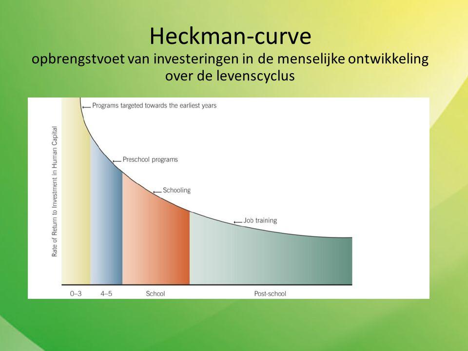 Heckman-curve opbrengstvoet van investeringen in de menselijke ontwikkeling over de levenscyclus