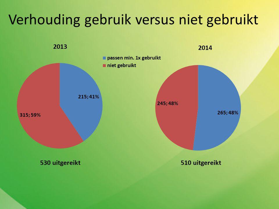 Verhouding gebruik versus niet gebruikt 2013 2014 530 uitgereikt510 uitgereikt