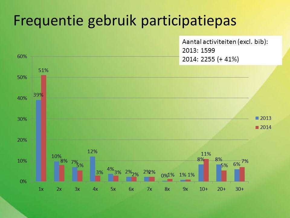 Frequentie gebruik participatiepas Aantal activiteiten (excl. bib): 2013: 1599 2014: 2255 (+ 41%)