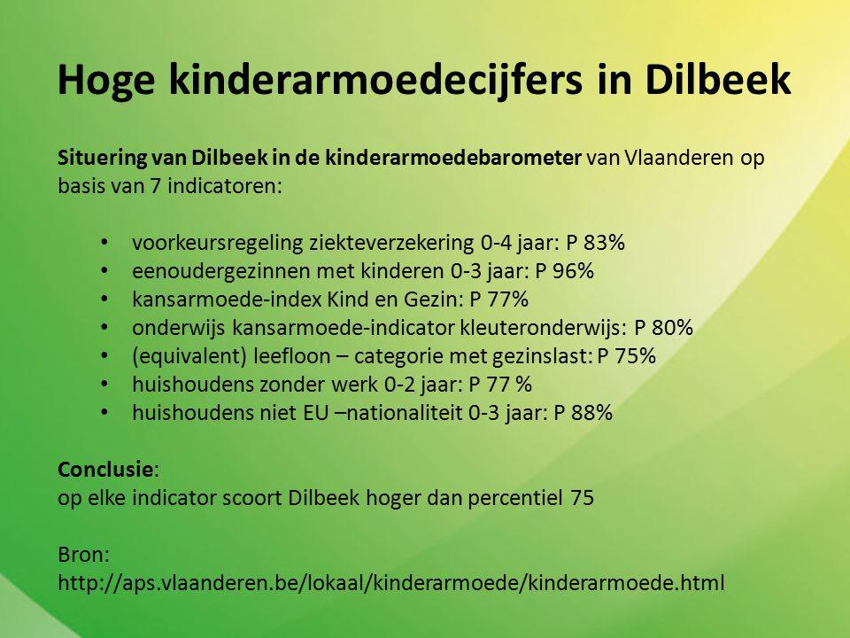 Hoge kinderarmoedecijfers in Dilbeek Situering van Dilbeek in de kinderarmoedebarometer van Vlaanderen op basis van 7 indicatoren: voorkeursregeling ziekteverzekering 0-4 jaar: P 83% eenoudergezinnen met kinderen 0-3 jaar: P 96% kansarmoede-index Kind en Gezin: P 77% onderwijs kansarmoede-indicator kleuteronderwijs: P 80% (equivalent) leefloon – categorie met gezinslast: P 75% huishoudens zonder werk 0-2 jaar: P 77 % huishoudens niet EU –nationaliteit 0-3 jaar: P 88% Conclusie: op elke indicator scoort Dilbeek hoger dan percentiel 75 Bron: http://aps.vlaanderen.be/lokaal/kinderarmoede/kinderarmoede.html