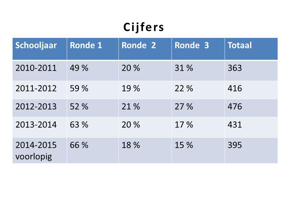 Cijfers SchooljaarRonde 1Ronde 2Ronde 3Totaal 2010-201149 %20 %31 %363 2011-201259 %19 %22 %416 2012-201352 %21 %27 %476 2013-201463 %20 %17 %431 2014-2015 voorlopig 66 %18 %15 %395