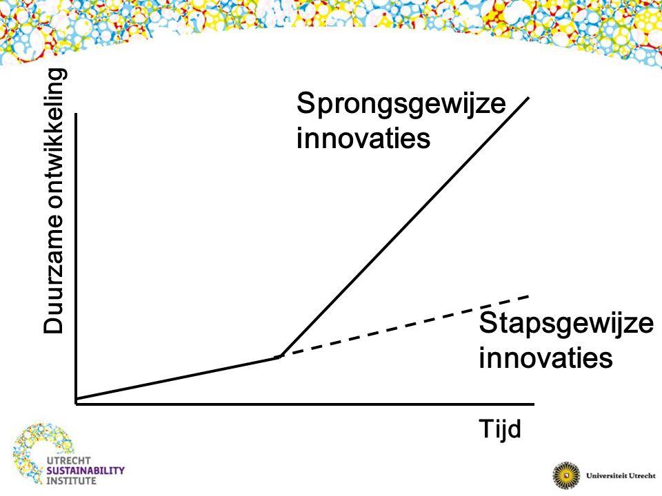 Sprongsgewijze innovaties Stapsgewijze innovaties Duurzame ontwikkeling Tijd