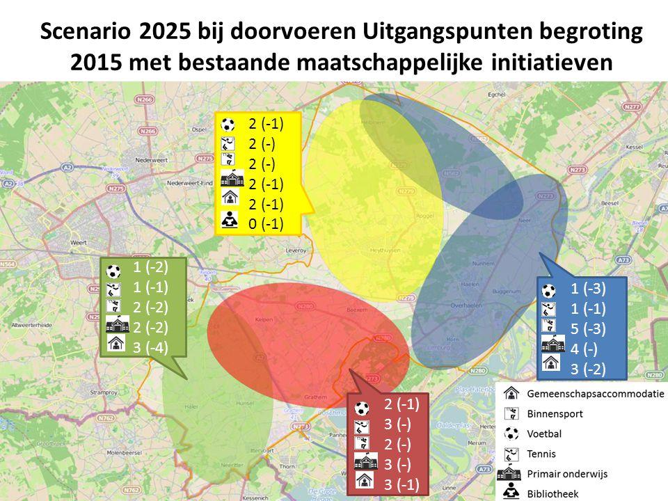 Scenario 2025 bij doorvoeren Uitgangspunten begroting 2015 met bestaande maatschappelijke initiatieven 1 (-2) 1 (-1) 2 (-2) 3 (-4) 2 (-1) 3 (-) 2 (-)